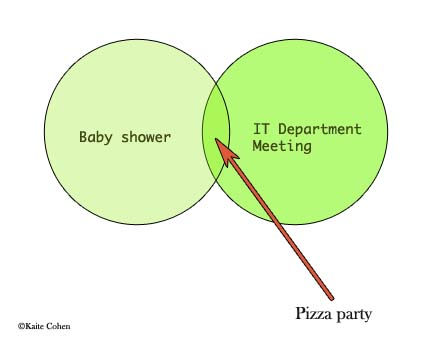 Venn diagram: baby shower, IT dept mtg