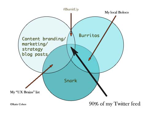 Venn Diagram: content blogs, burritos, snark