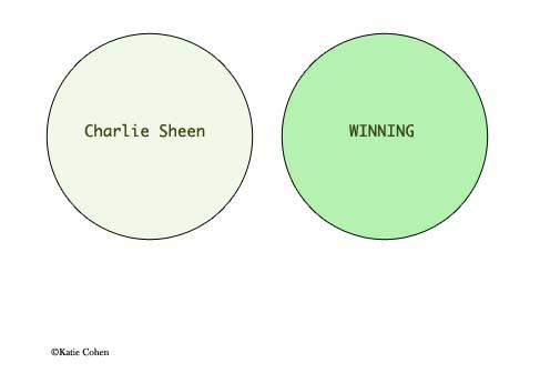 Venn Diagram: Charlie Sheen, winning