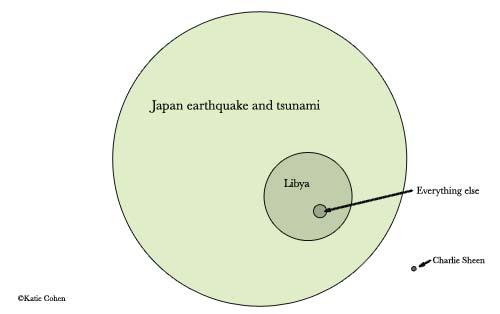 Venn diagram: Japan, Libya, everything else