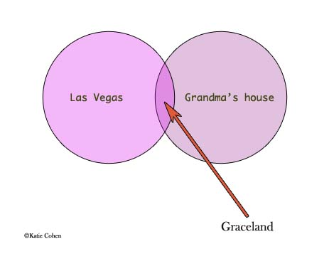 Venn diagram: Vegas, Grandma's house, Graceland