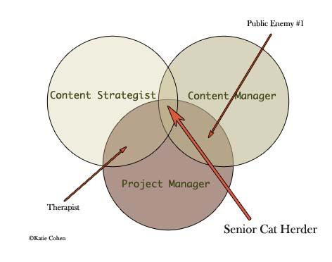 Venn diagram: CS = CM = PM = cat herder