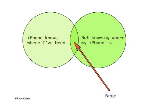Venn diagram: iPhone knows where I've been, but where is my phone?