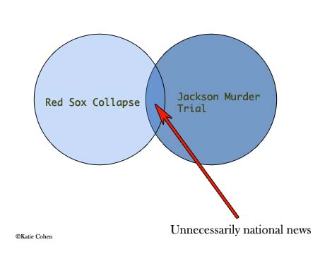 Red Sox Collapse, Jackson Murder Trial